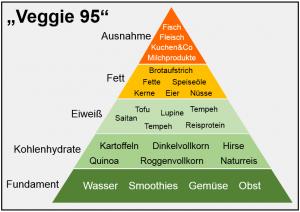 Ernährungspyramide des Veggies 95